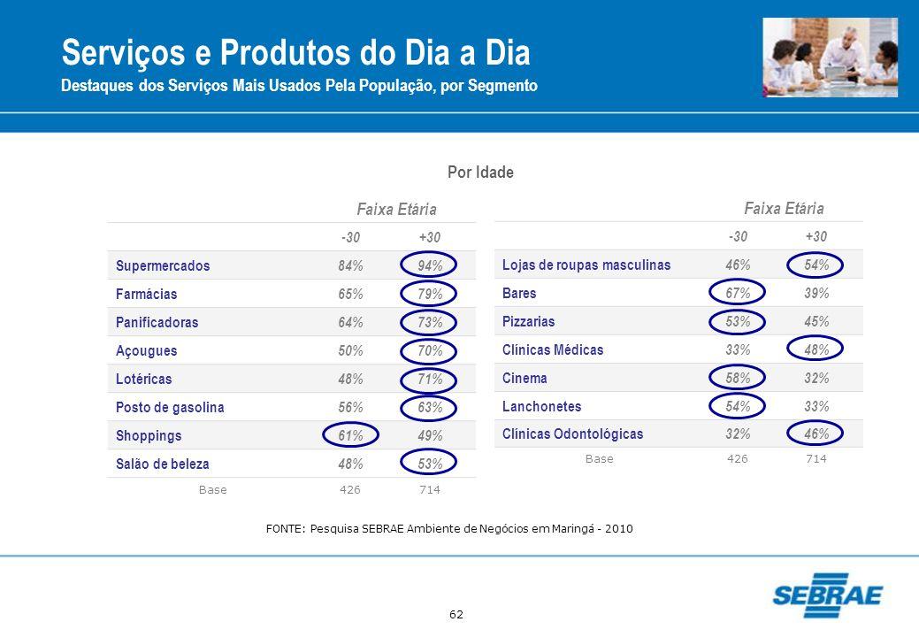 62 Serviços e Produtos do Dia a Dia Destaques dos Serviços Mais Usados Pela População, por Segmento Faixa Etária -30+30 Supermercados 84%94% Farmácias