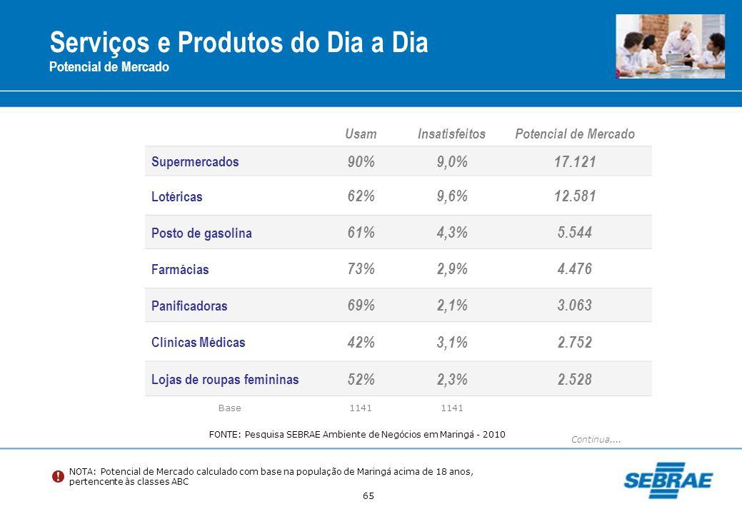 65 Serviços e Produtos do Dia a Dia Potencial de Mercado UsamInsatisfeitosPotencial de Mercado Supermercados 90%9,0%17.121 Lotéricas 62%9,6%12.581 Pos