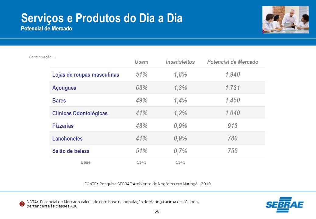 66 Serviços e Produtos do Dia a Dia Potencial de Mercado UsamInsatisfeitosPotencial de Mercado Lojas de roupas masculinas 51%1,8%1.940 Açougues 63%1,3