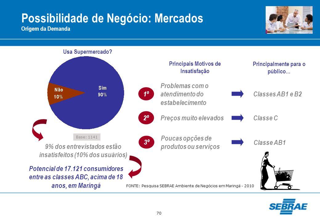 70 Possibilidade de Negócio: Mercados Origem da Demanda Base: 1141 Usa Supermercado? 9% dos entrevistados estão insatisfeitos (10% dos usuários) Poten