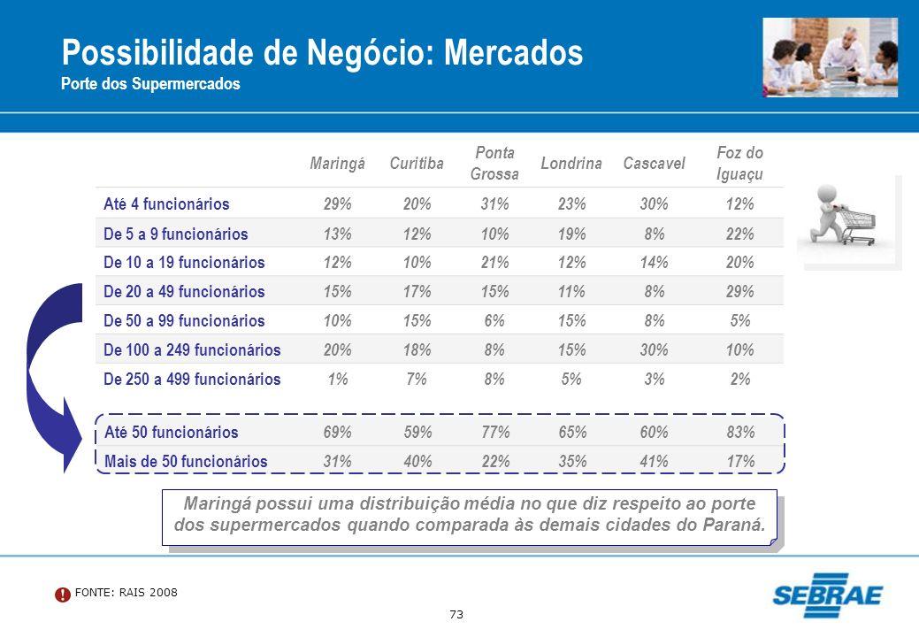 73 Possibilidade de Negócio: Mercados Porte dos Supermercados MaringáCuritiba Ponta Grossa LondrinaCascavel Foz do Iguaçu Até 4 funcionários 29%20%31%