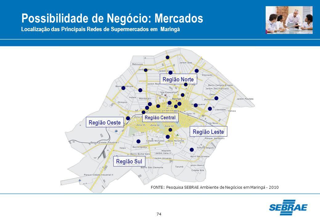 74 Possibilidade de Negócio: Mercados Localização das Principais Redes de Supermercados em Maringá Região Central Região Norte Região Oeste Região Sul
