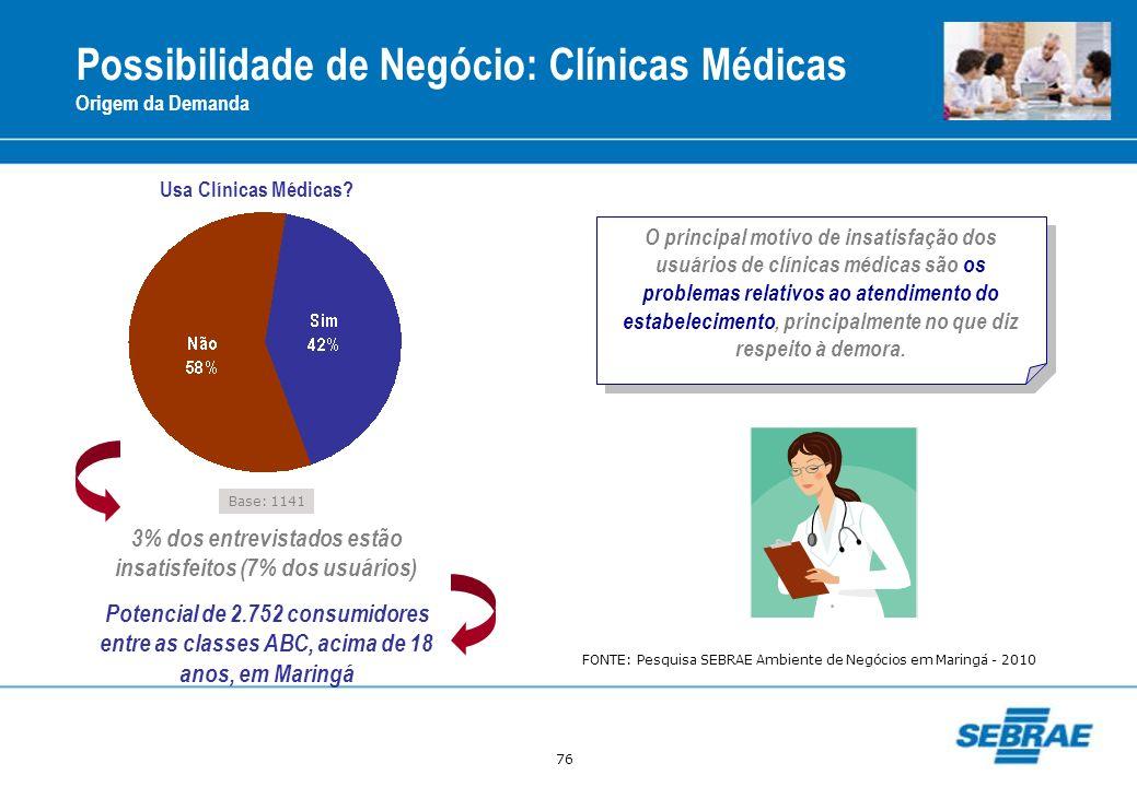 76 Possibilidade de Negócio: Clínicas Médicas Origem da Demanda Base: 1141 Usa Clínicas Médicas? 3% dos entrevistados estão insatisfeitos (7% dos usuá