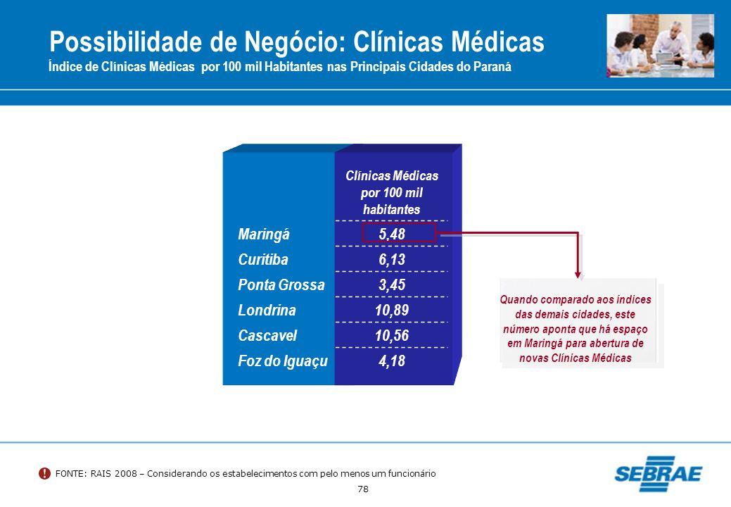 78 Índice de Clínicas Médicas por 100 mil Habitantes nas Principais Cidades do Paraná Clínicas Médicas por 100 mil habitantes Maringá5,48 Curitiba6,13