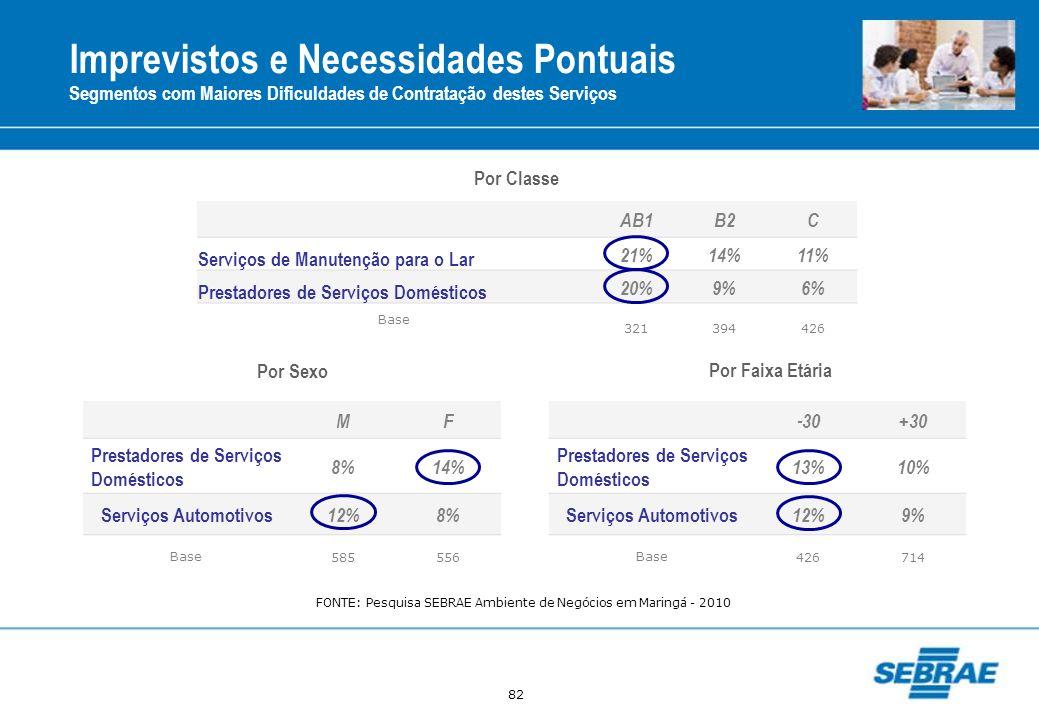 82 Imprevistos e Necessidades Pontuais Segmentos com Maiores Dificuldades de Contratação destes Serviços AB1B2C Serviços de Manutenção para o Lar 21%1
