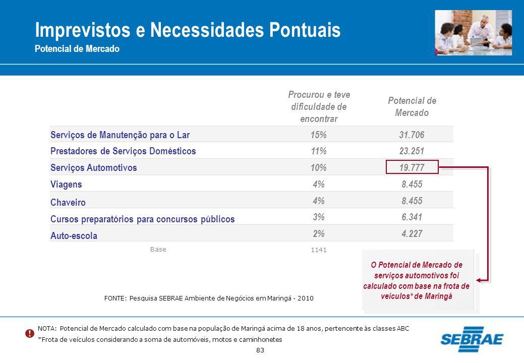 83 Imprevistos e Necessidades Pontuais Potencial de Mercado NOTA: Potencial de Mercado calculado com base na população de Maringá acima de 18 anos, pe