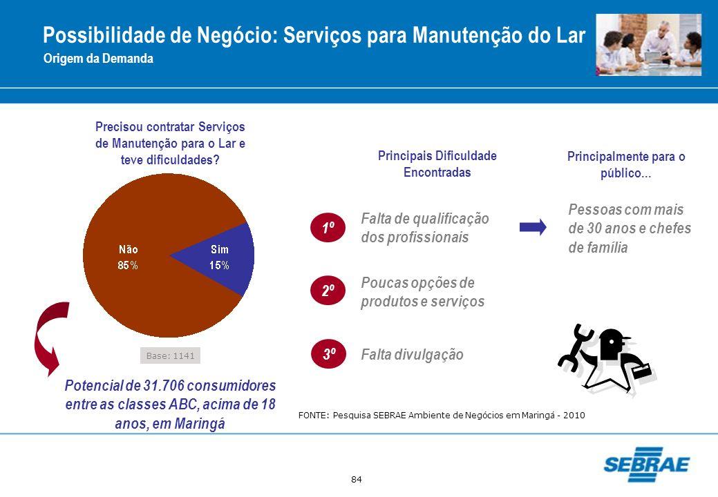 84 Possibilidade de Negócio: Serviços para Manutenção do Lar Origem da Demanda Base: 1141 Precisou contratar Serviços de Manutenção para o Lar e teve