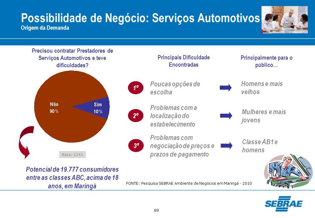 89 Possibilidade de Negócio: Serviços Automotivos Origem da Demanda Base: 1141 Precisou contratar Prestadores de Serviços Automotivos e teve dificulda