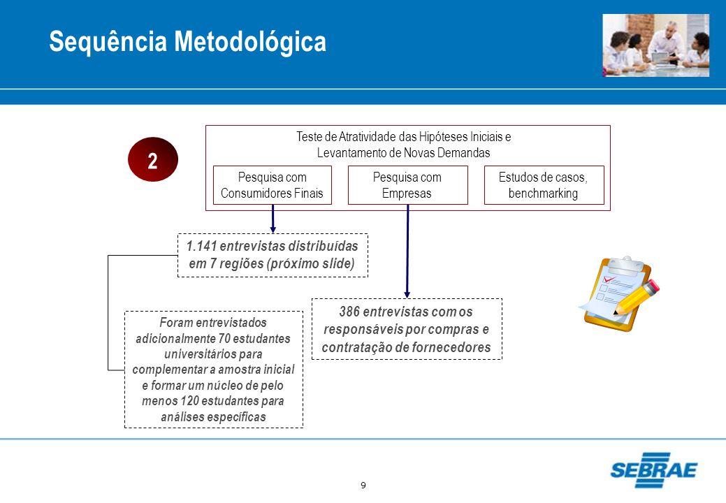 9 Sequência Metodológica Pesquisa com Consumidores Finais Pesquisa com Empresas Estudos de casos, benchmarking Teste de Atratividade das Hipóteses Ini