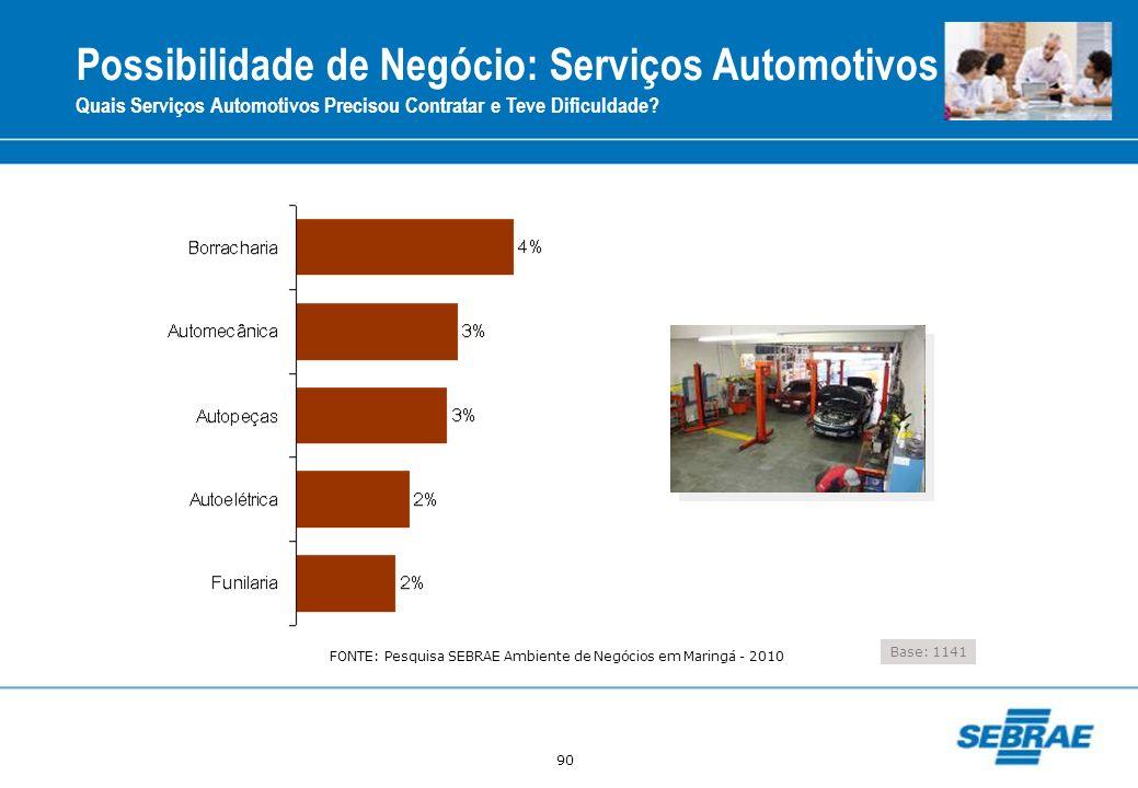 90 Quais Serviços Automotivos Precisou Contratar e Teve Dificuldade? Base: 1141 Possibilidade de Negócio: Serviços Automotivos FONTE: Pesquisa SEBRAE