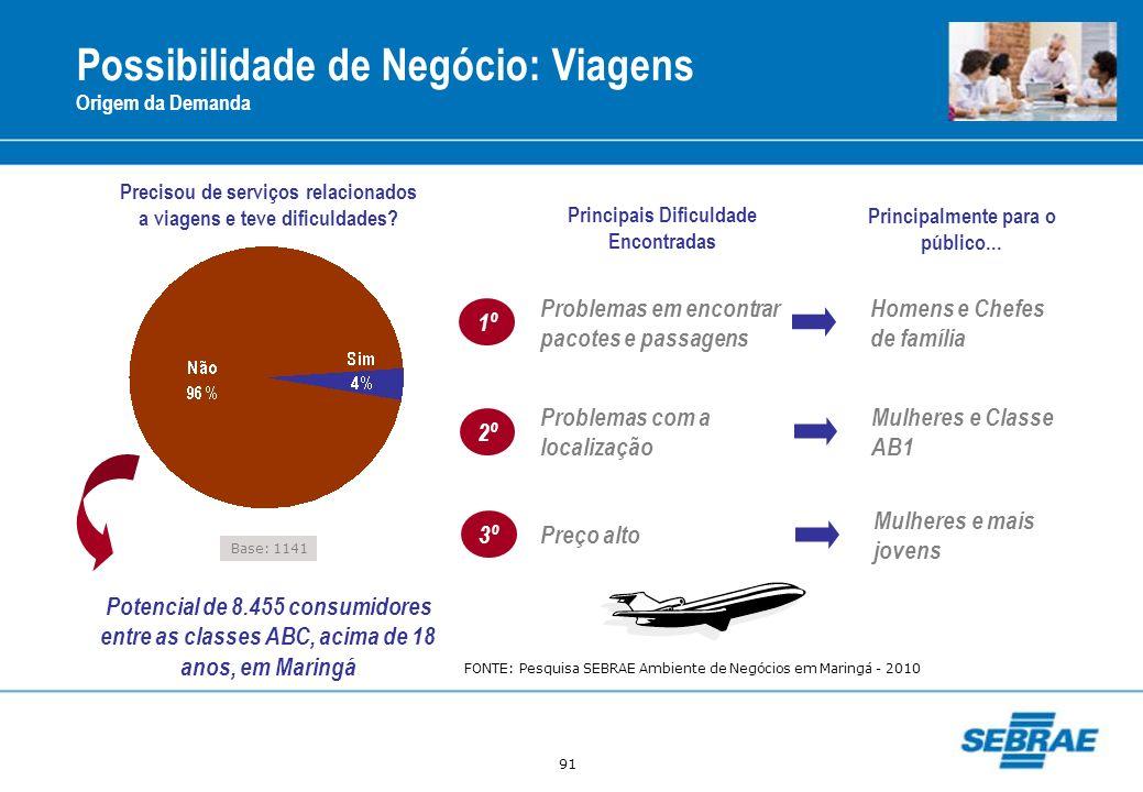 91 Possibilidade de Negócio: Viagens Origem da Demanda Base: 1141 Precisou de serviços relacionados a viagens e teve dificuldades? Potencial de 8.455