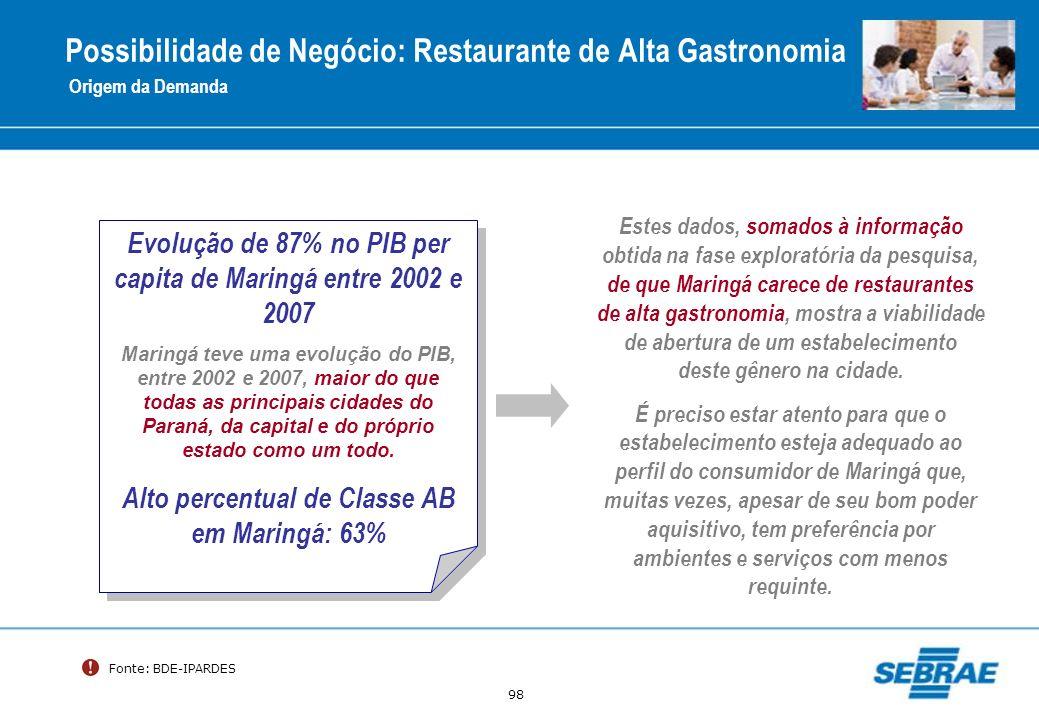 98 Possibilidade de Negócio: Restaurante de Alta Gastronomia Origem da Demanda Evolução de 87% no PIB per capita de Maringá entre 2002 e 2007 Maringá