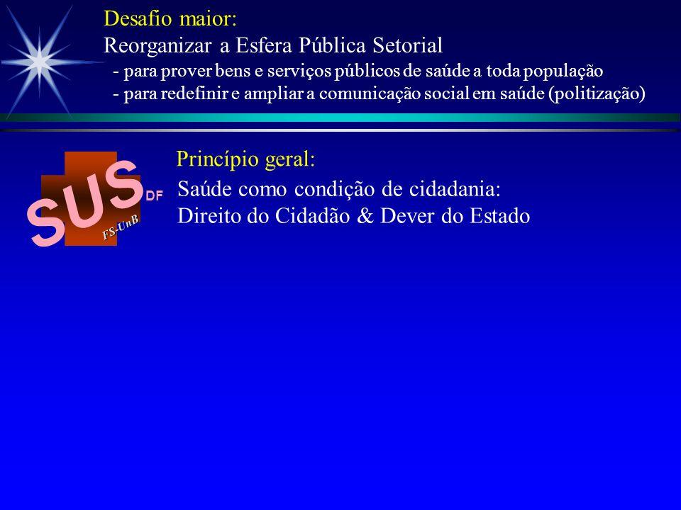 Saúde como condição de cidadania: Direito do Cidadão & Dever do Estado Princípio geral: SUS FS-Un B DF Desafio maior: Reorganizar a Esfera Pública Set