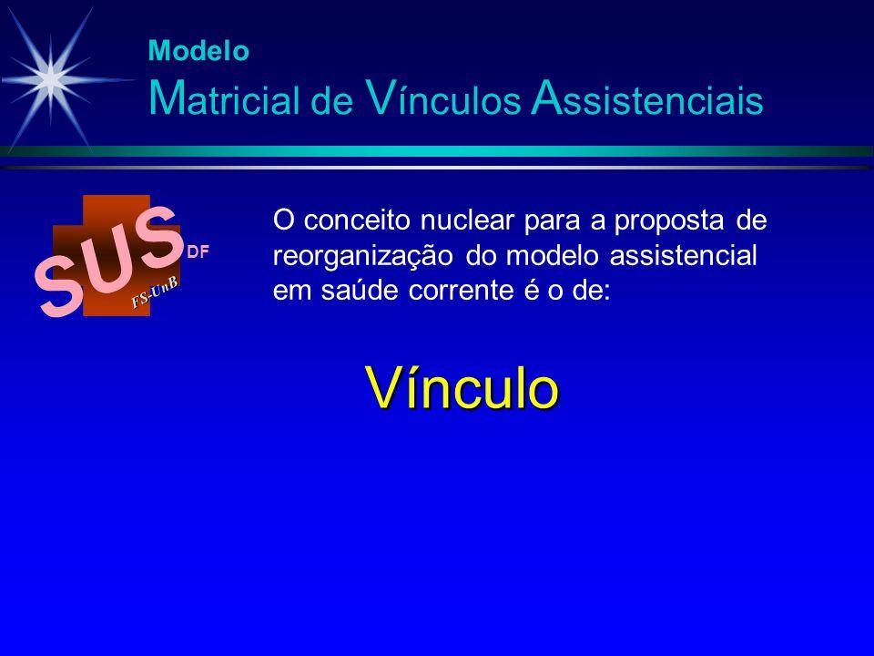SUS FS-Un B DF Vínculo Modelo M atricial de V ínculos A ssistenciais O conceito nuclear para a proposta de reorganização do modelo assistencial em saú