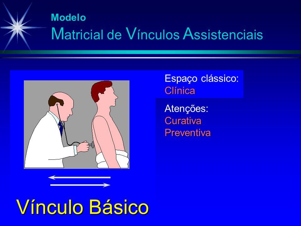 Modelo M atricial de V ínculos A ssistenciais Espaço clássico:Clínica Atenções:CurativaPreventiva Vínculo Básico