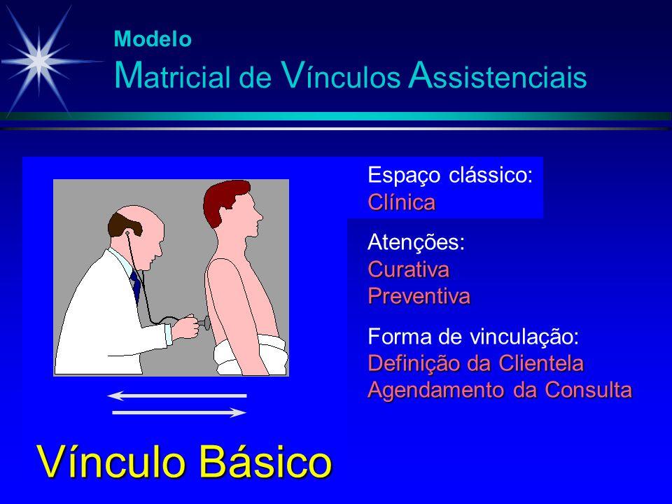 Modelo M atricial de V ínculos A ssistenciais Espaço clássico:Clínica Atenções:CurativaPreventiva Forma de vinculação: Definição da Clientela Agendame