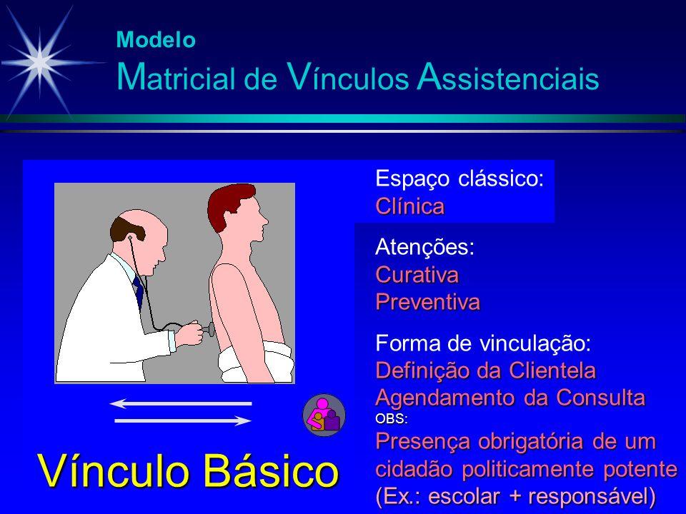 Modelo M atricial de V ínculos A ssistenciais Vínculo Básico Espaço clássico:Clínica Atenções:CurativaPreventiva Forma de vinculação: Definição da Cli