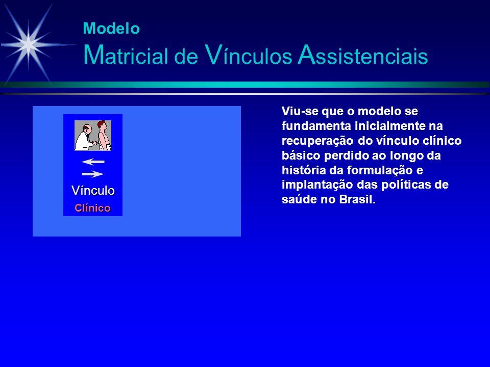 Modelo M atricial de V ínculos A ssistenciais Vínculo Clínico Viu-se que o modelo se fundamenta inicialmente na recuperação do vínculo clínico básico