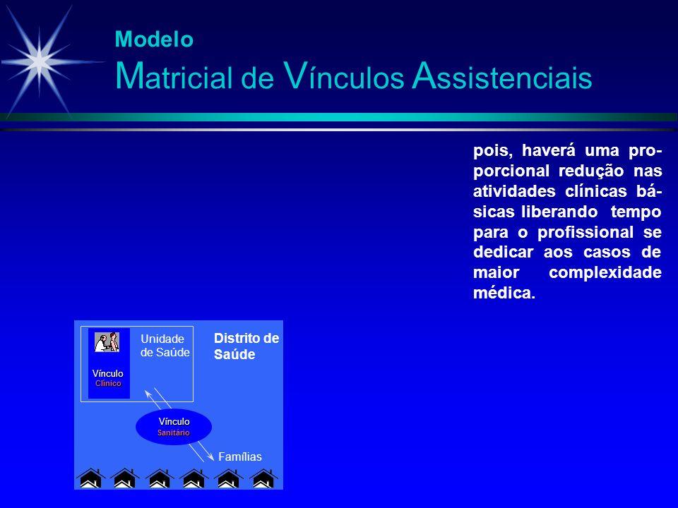 Modelo M atricial de V ínculos A ssistenciais Vínculo Clínico Unidade de Saúde Vínculo Sanitário Famílias pois, haverá uma pro- porcional redução nas