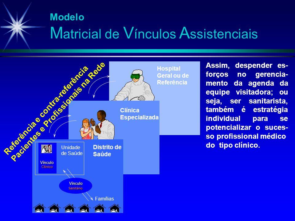 Modelo M atricial de V ínculos A ssistenciais Vínculo Clínico Unidade de Saúde Vínculo Sanitário Famílias Assim, despender es- forços no gerencia- men