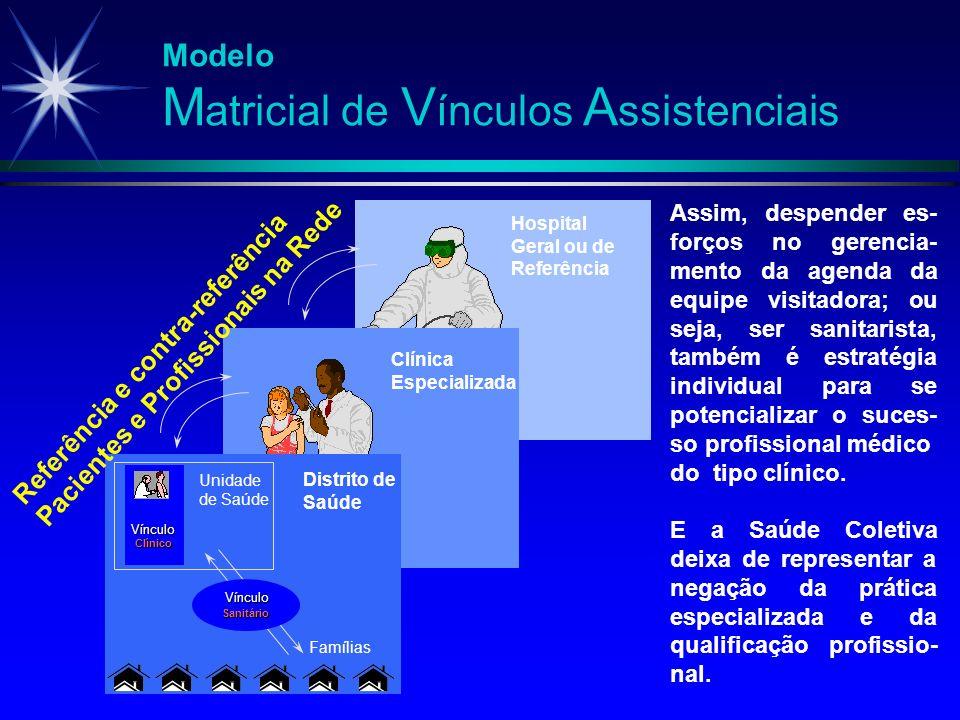 Modelo M atricial de V ínculos A ssistenciais Vínculo Clínico Unidade de Saúde Vínculo Sanitário Famílias Distrito de Saúde Clínica Especializada Hosp