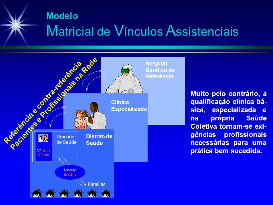 Modelo M atricial de V ínculos A ssistenciais Vínculo Clínico Unidade de Saúde Vínculo Sanitário Famílias Muito pelo contrário, a qualificação clínica