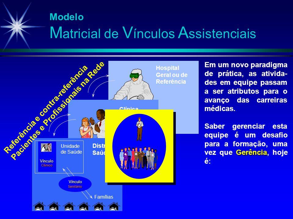 Modelo M atricial de V ínculos A ssistenciais Vínculo Clínico Unidade de Saúde Vínculo Sanitário Famílias Em um novo paradigma de prática, as ativida-
