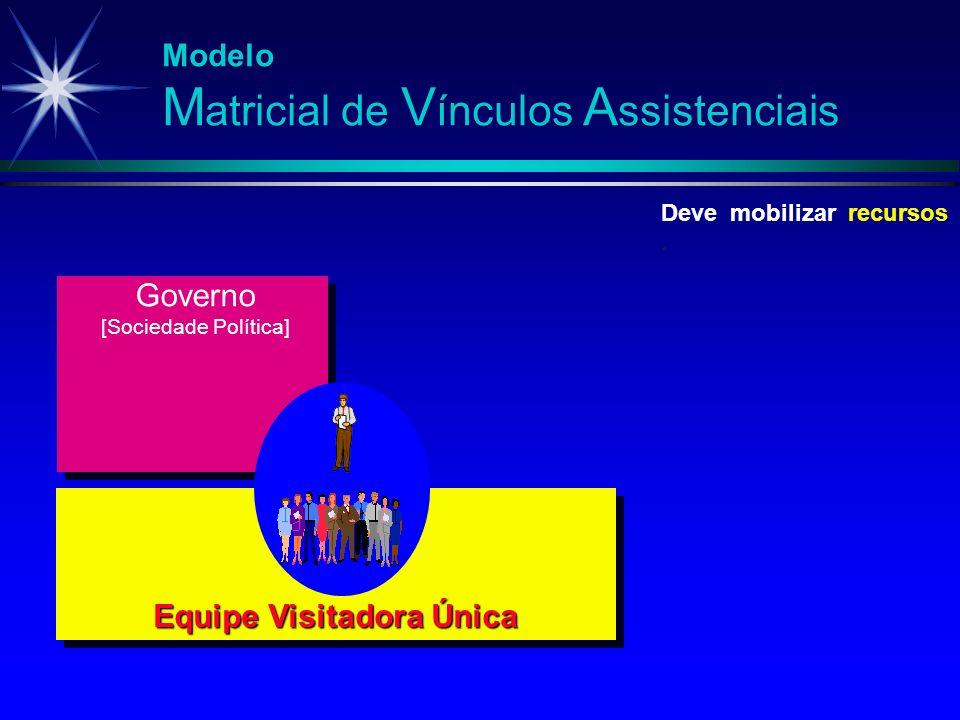 Modelo M atricial de V ínculos A ssistenciais Equipe Visitadora Única Deve mobilizar recursos. Governo [Sociedade Política]