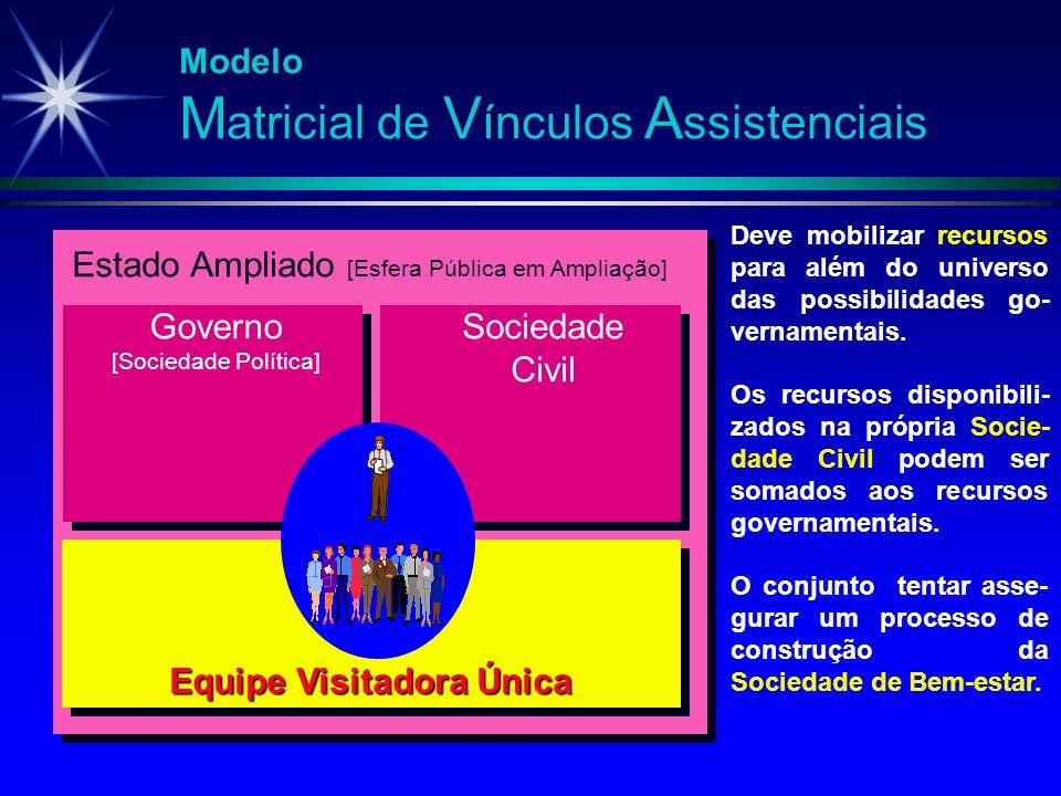 Modelo M atricial de V ínculos A ssistenciais Equipe Visitadora Única Deve mobilizar recursos para além do universo das possibilidades go- vernamentai