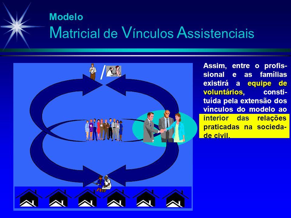 Modelo M atricial de V ínculos A ssistenciais / equipe de voluntários Assim, entre o profis- sional e as famílias existirá a equipe de voluntários, co