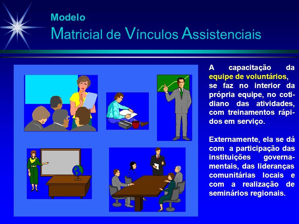Modelo M atricial de V ínculos A ssistenciais A capacitação da equipe de voluntários, se faz no interior da própria equipe, no coti- diano das ativida