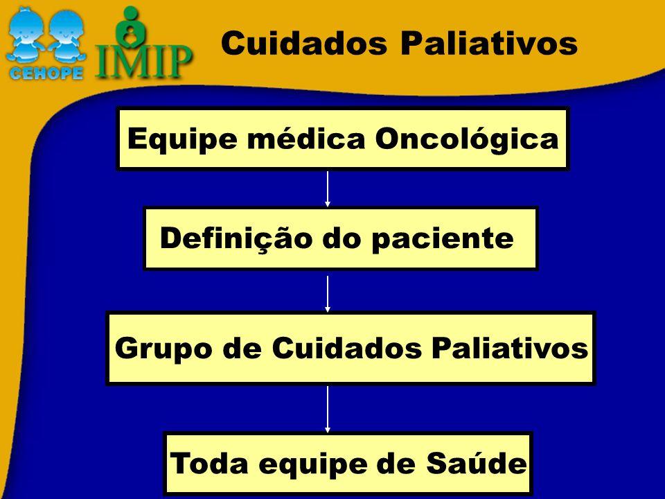Cuidados Paliativos A criança não pode ser tratada com sucesso pelas terapias disponíveis atualmente A criança necessita de terapias específicas, paliativas e não curativas Critérios: SIOP, 1999 Mudar da fase curativa para paliativa quando: