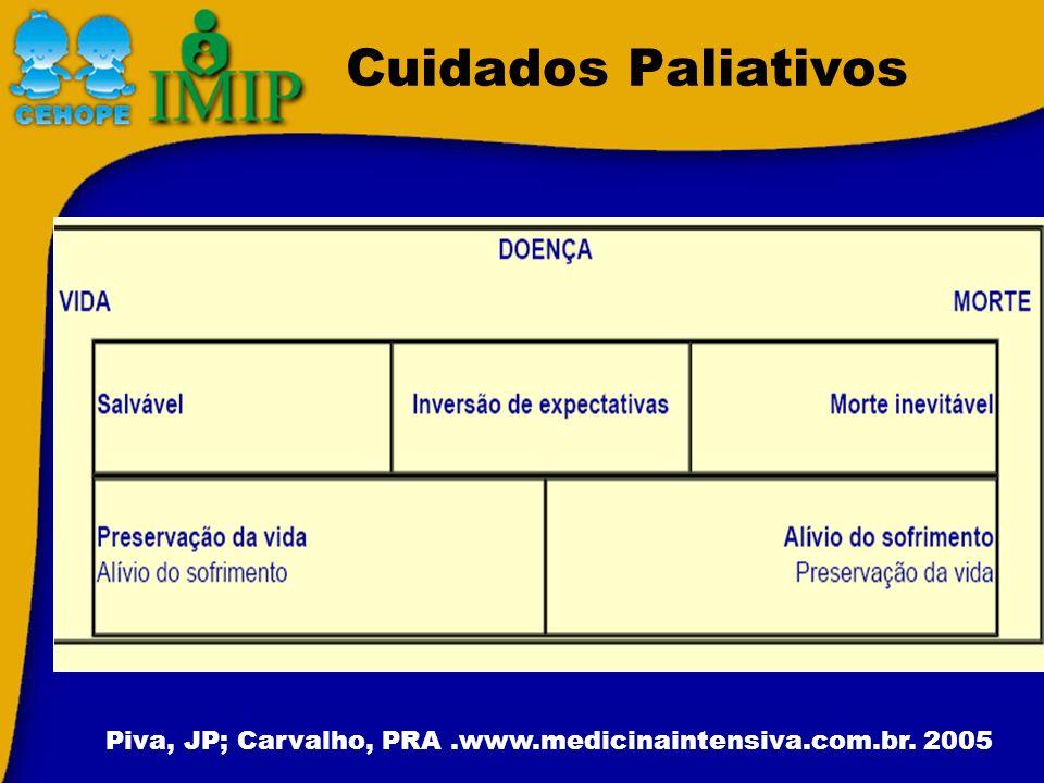 Cuidados Paliativos Piva, JP; Carvalho, PRA.www.medicinaintensiva.com.br. 2005