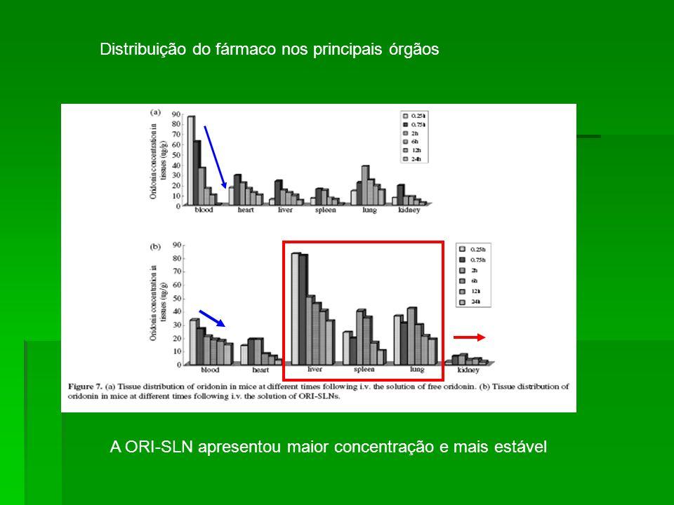 Distribuição do fármaco nos principais órgãos A ORI-SLN apresentou maior concentração e mais estável
