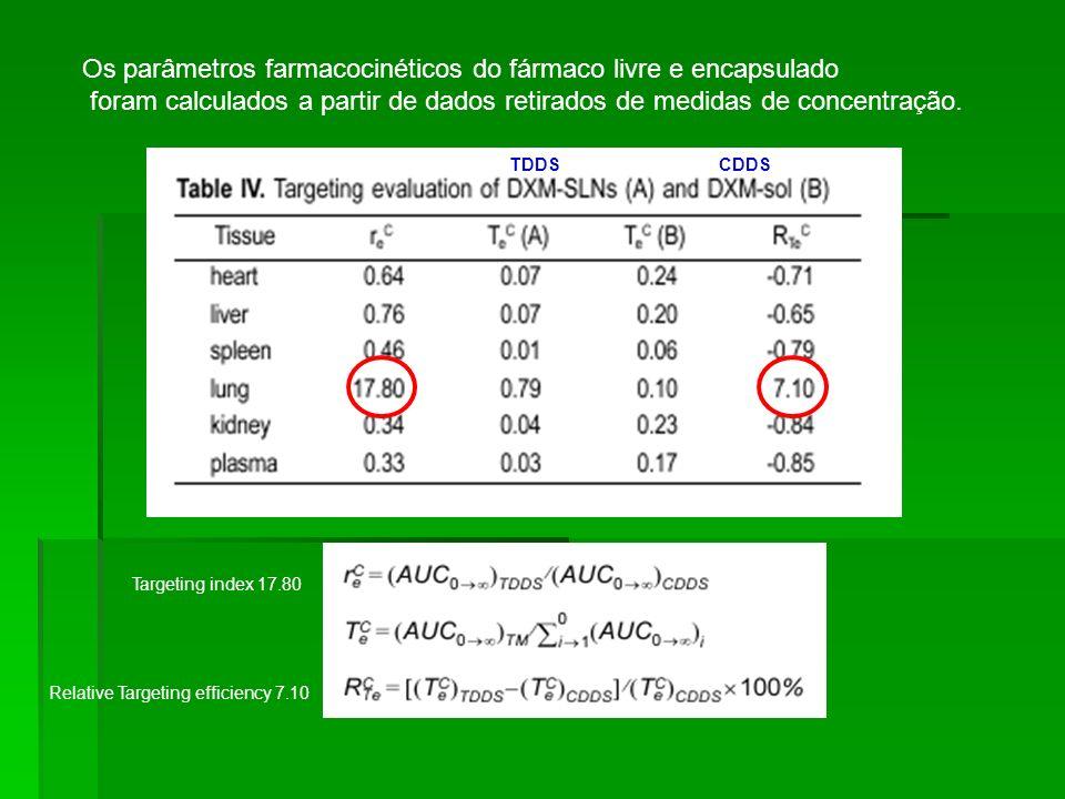 Relative Targeting efficiency 7.10 Os parâmetros farmacocinéticos do fármaco livre e encapsulado foram calculados a partir de dados retirados de medid