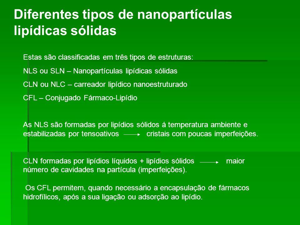 Diferentes tipos de nanopartículas lipídicas sólidas Estas são classificadas em três tipos de estruturas: NLS ou SLN – Nanopartículas lipídicas sólida