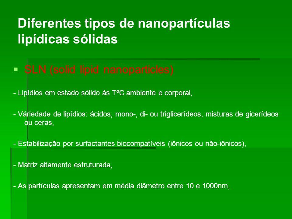 Diferentes tipos de nanopartículas lipídicas sólidas SLN (solid lipid nanoparticles) - Lipídios em estado sólido às TºC ambiente e corporal, - Várieda