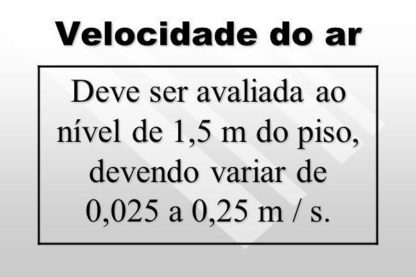 VMR para aerodispersóides totais no ar 80 microgramas / m³, como indicador de pureza e limpeza do ambiente climatizado.