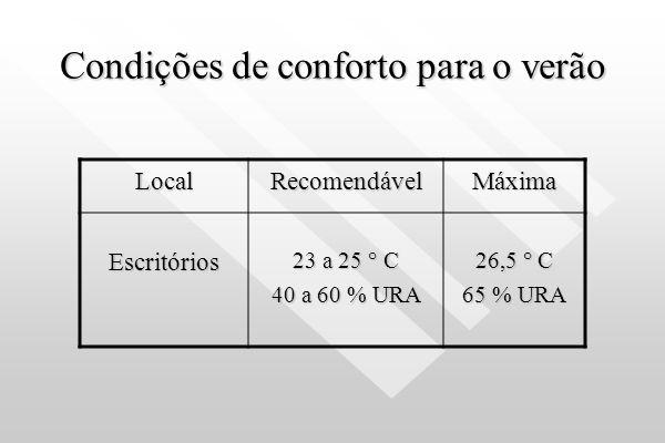 Temperatura de bulbo seco; Temperatura de bulbo seco; Umidade relativa do ar; Umidade relativa do ar; Movimentação do ar; Movimentação do ar; Grau de