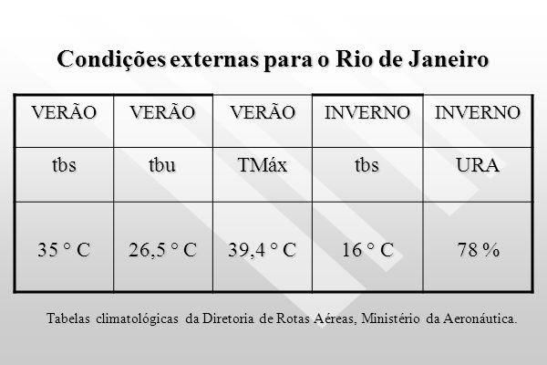 Condições de conforto para o inverno LocalFaixa Escritório 20 a 22 ° C 35 a 65 % URA NBR 6401