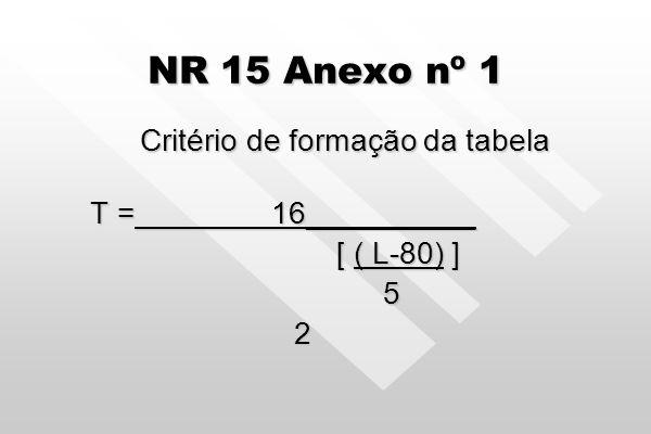 NR 15 Anexo nº 1 Critério de formação da tabela T = 16__________ [ ( L-80) ] [ ( L-80) ] 5 2