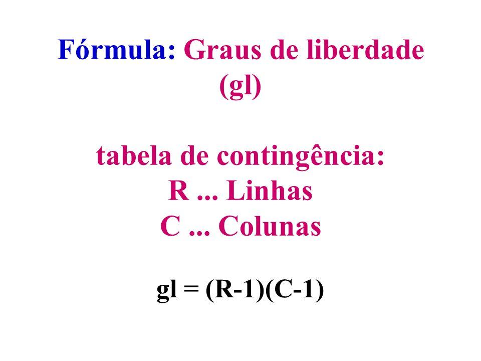 Muitos testes estatísticos usam uma distribuição de probabilidade conhecida como Qui-quadrado, indicada por ². 2 para 1 ou 2 gl ² é uma família de dis