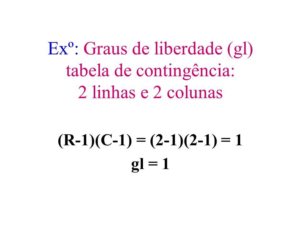 Fórmula: Graus de liberdade (gl) tabela de contingência: R... Linhas C... Colunas gl = (R-1)(C-1)