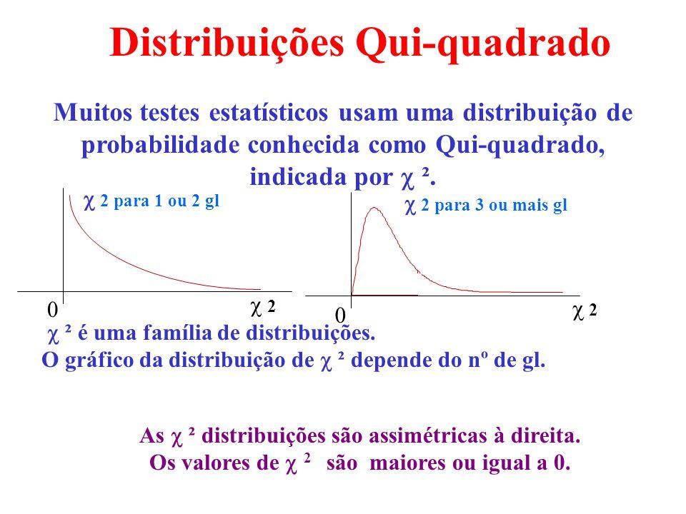 (R-1)(C-1) = (2-1)(2-1) = 1 gl = 1 Exº: Graus de liberdade (gl) tabela de contingência: 2 linhas e 2 colunas