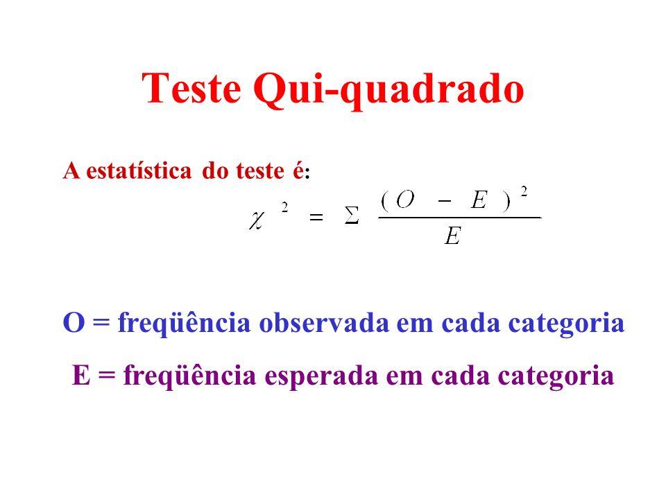 A estatística do teste é : O = freqüência observada em cada categoria E = freqüência esperada em cada categoria Teste Qui-quadrado
