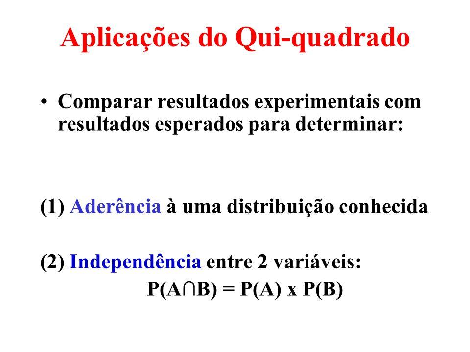 Aplicações do Qui-quadrado Comparar resultados experimentais com resultados esperados para determinar: (1) Aderência à uma distribuição conhecida (2) Independência entre 2 variáveis: P(AB) = P(A) x P(B)