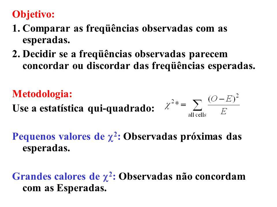 Aplicações do Qui-quadrado Comparar resultados experimentais com resultados esperados para determinar: (1) Aderência à uma distribuição conhecida (2)