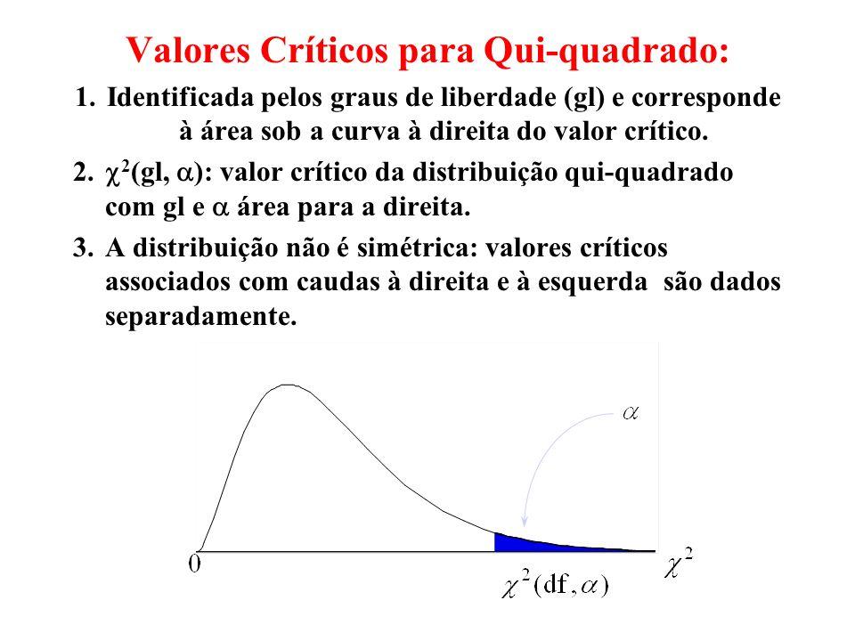 Valores Críticos para Qui-quadrado: 1.Identificada pelos graus de liberdade (gl) e corresponde à área sob a curva à direita do valor crítico.