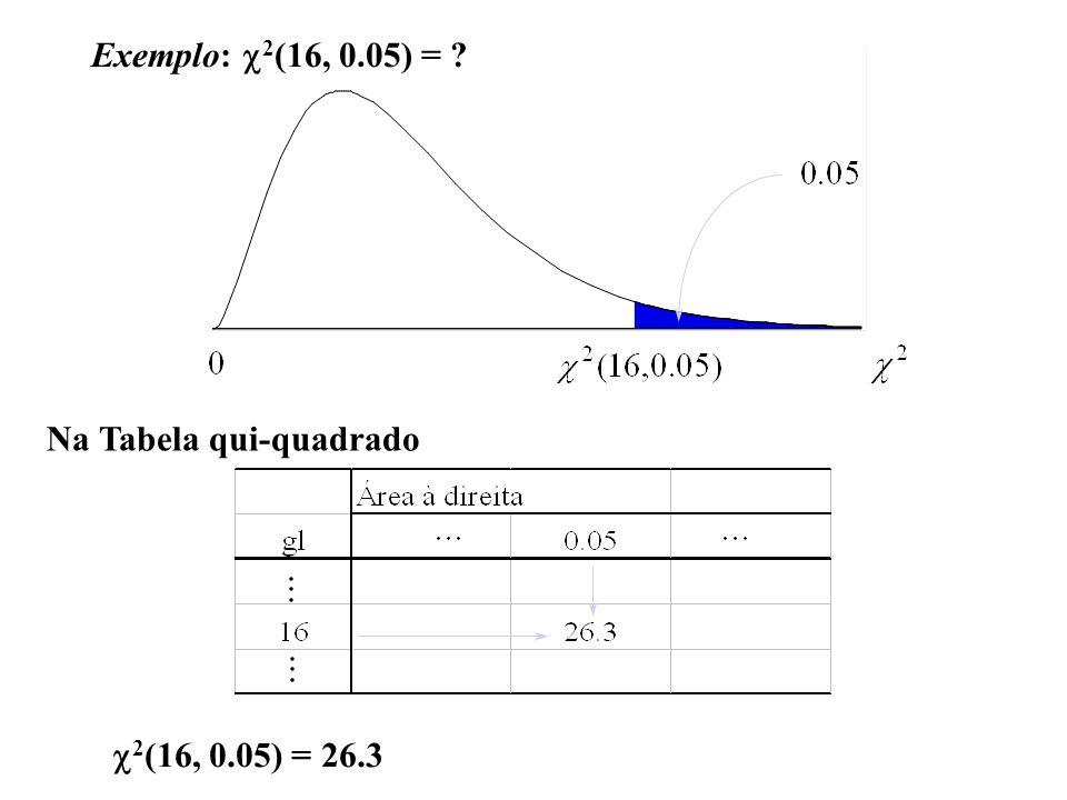 Exemplo: 2 (16, 0.05) = ? Na Tabela qui-quadrado 2 (16, 0.05) = 26.3