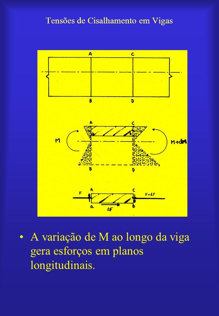 Tensões de Cisalhamento em Vigas A variação de M ao longo da viga gera esforços em planos longitudinais.